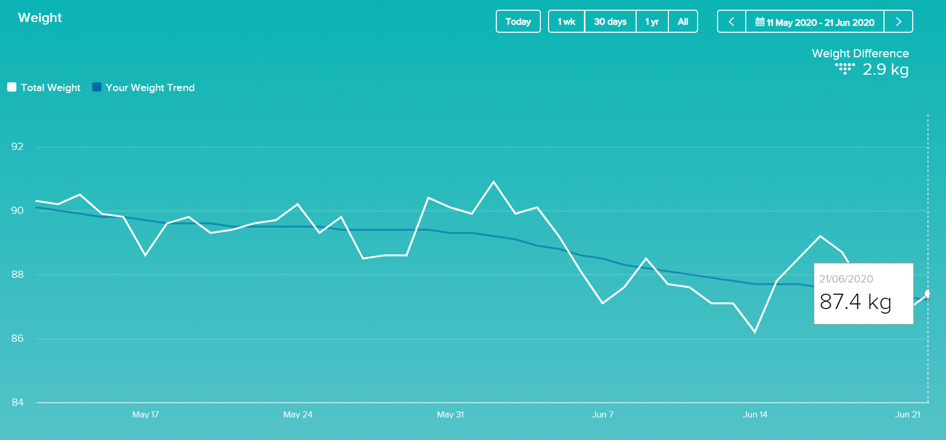 graph of weight progress over the last six weeks