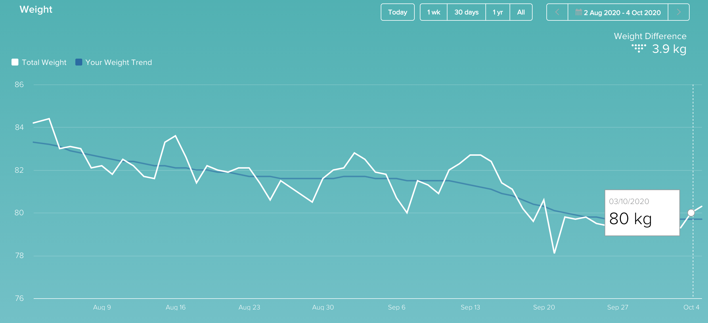 graph of weight progress over the last eight weeks